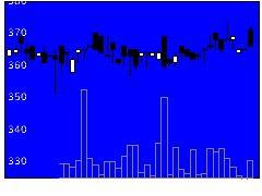 3241ウィルの株価チャート
