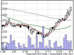3242アーバネットの株式チャート
