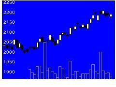 3244サムティの株式チャート