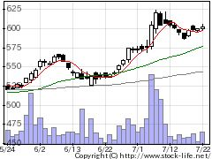 3245ディアライフの株価チャート