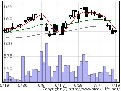 3246コーセーREの株式チャート