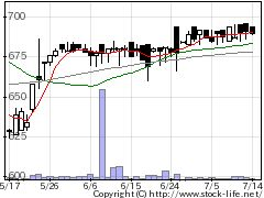 3248アールエイジの株価チャート