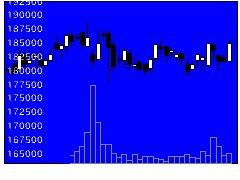 3249産業ファンド投資法人の株式チャート