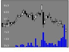 3254プレサンスの株価チャート
