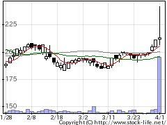 3264アスコットの株価チャート