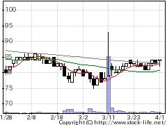 3266ファンクリGの株価チャート