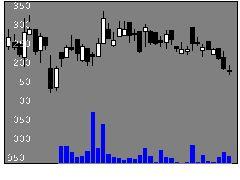 3267フィルCの株価チャート