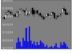 3269アドバンスRの株式チャート
