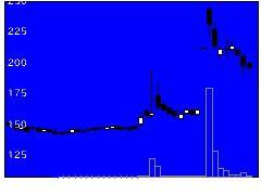 3271グローバル社の株価チャート