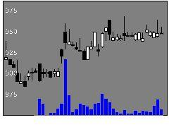3275ハウスコムの株価チャート
