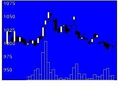3276日本管理センターの株価チャート