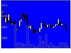 3277サンセイランディックの株式チャート