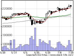 3278ケネディレジの株式チャート