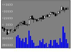 3279APIの株価チャート