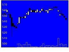 3280エストラストの株価チャート