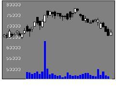 3281GLPの株価チャート