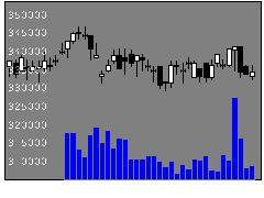 3282コンフォリアの株価チャート