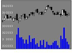 3283プロロジスRの株価チャート