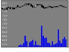 3284フージャースの株価チャート