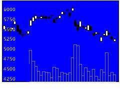 3288オープンHの株式チャート