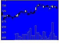 3289東急不HDの株式チャート