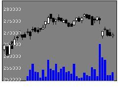 3290Oneリートの株価チャート