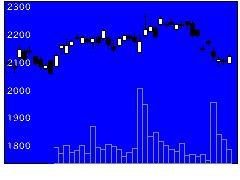 3291飯田GHDの株価チャート