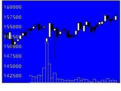 3292イオンリートの株価チャート