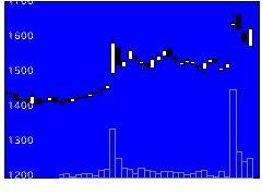 3294イーグランドの株価チャート