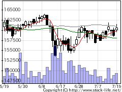 3295HULICRの株価チャート