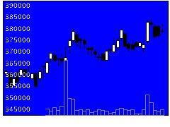 3296日本リートの株価チャート