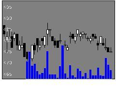 3299ムゲンエステートの株価チャート