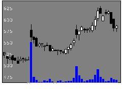 3300アンビションの株式チャート