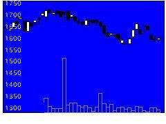 3302帝繊維の株価チャート