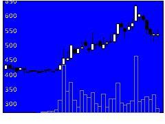 3306日本麻の株式チャート