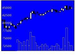 3309積水ハウスRの株式チャート