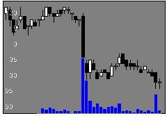 3315日本コークス工業の株式チャート