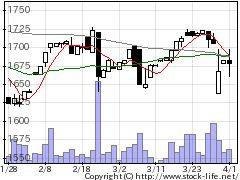 3317フライングガーデンの株式チャート
