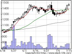 3319GDOの株価チャート
