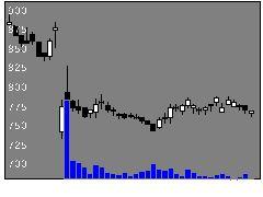 3321ミタチ産業の株価チャート