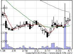 3326ランシステムの株価チャート