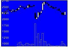 3328BEENOSの株式チャート