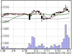 3329東和フードの株式チャート