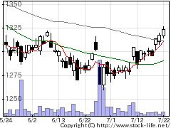 3333あさひの株価チャート