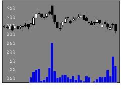 3341日本調剤の株価チャート