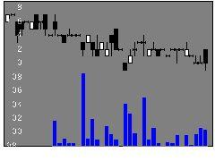 334621LADYの株式チャート