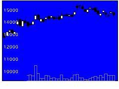 3349コスモス薬品の株価チャート