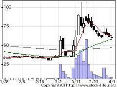3350レッドの株価チャート