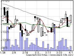 3352バッファローの株価チャート