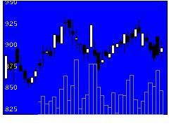 3355クリヤマHDの株価チャート